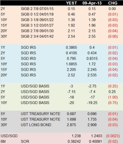 SGD RATES WEEKLY