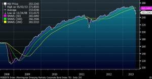 em bond index current