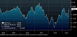 CFTC EUR LONG
