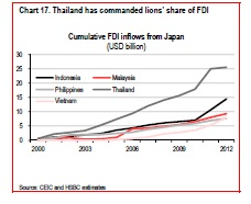 Japan's FDI Into Asean