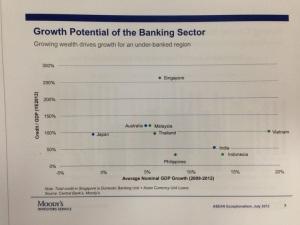 moodys singapore banks