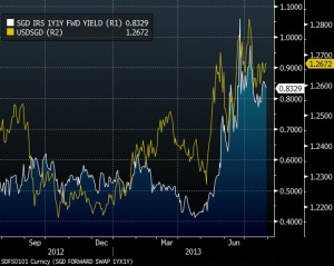 SGD 1Y1Y FWD YIELD VS USDSGD