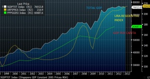 SINGAPORE GDP PER CAPITA PPP VS URA RESIDENTIAL INDEX VS TOTAL GDP
