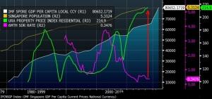 SINGAPORE GDP PER CAPITA VS URA RESIDENTIAL INDEX VS 6M INTEREST RATES VS POPULATION