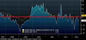 SINGAPORE NON OIL DOMESTIC EXPORTS VS GDP