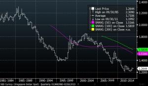 usdsgd 30 year chart