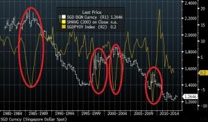usdsgd vs gdp 30y chart