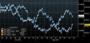 aud vs jpy 30 min candles